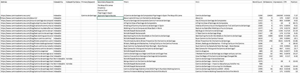 keyword sheet