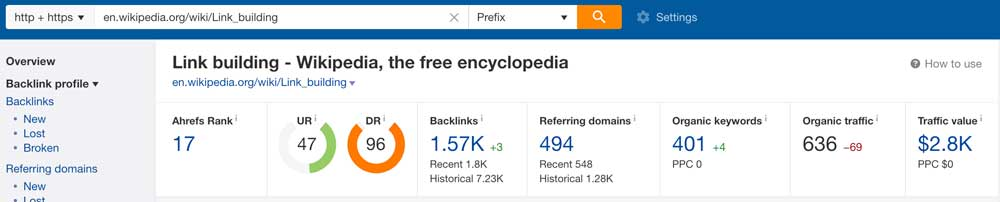 Ahrefs Keywords a site ranks for