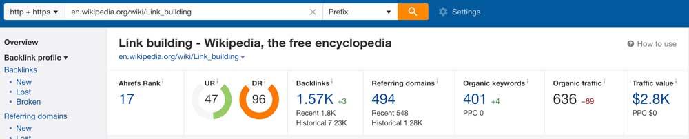 Ahrefs Keywords a site ranks for